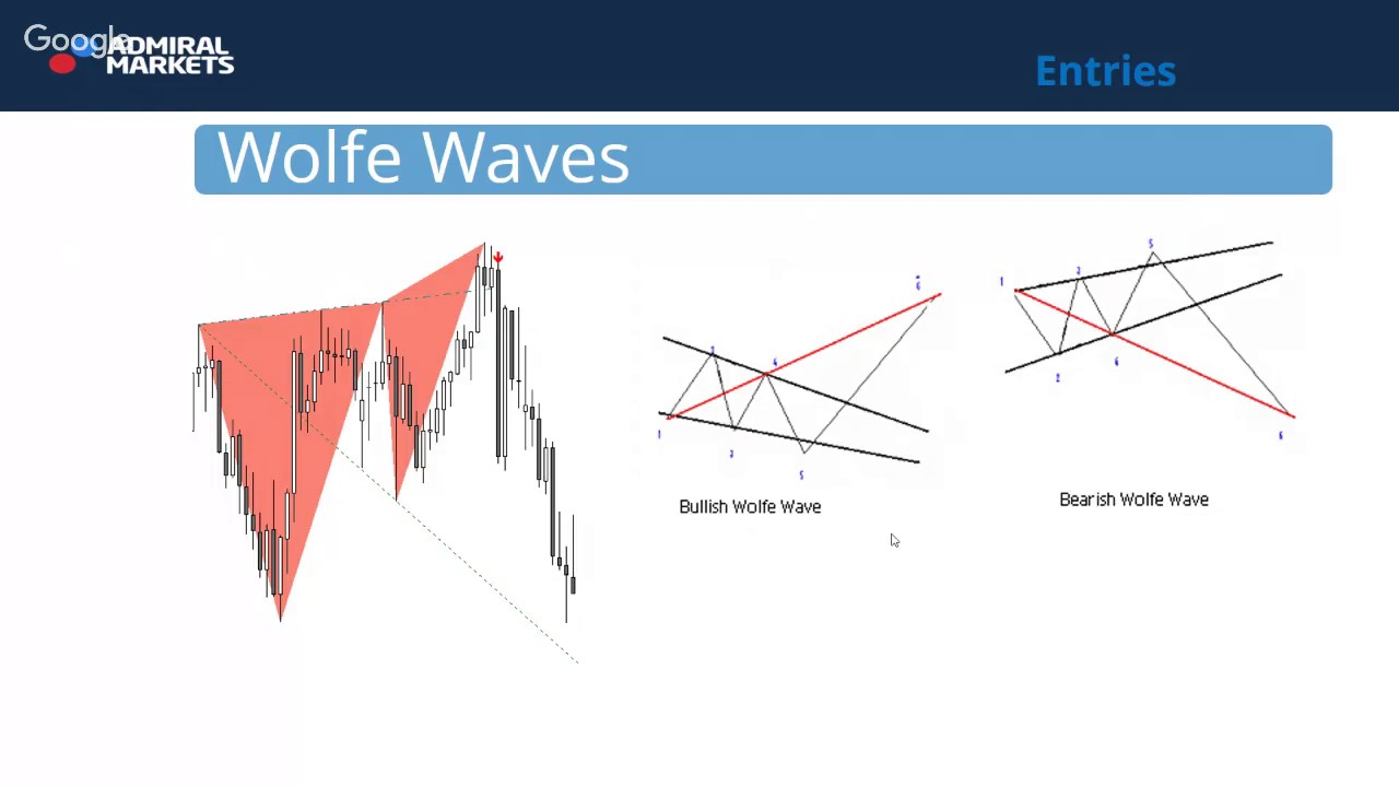 Wolfe Waves Trading)